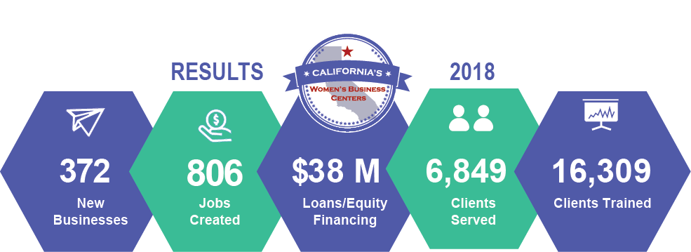 California Women's Business Center 2018 Results